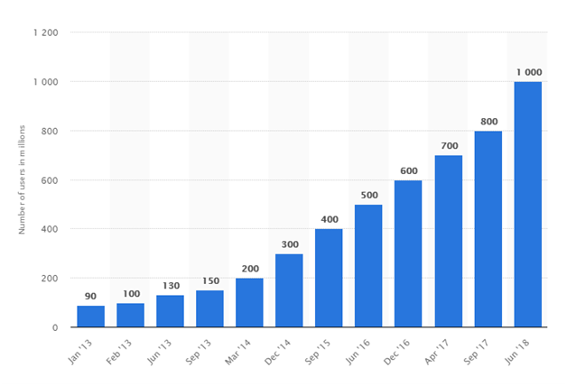 Growth stats instagram