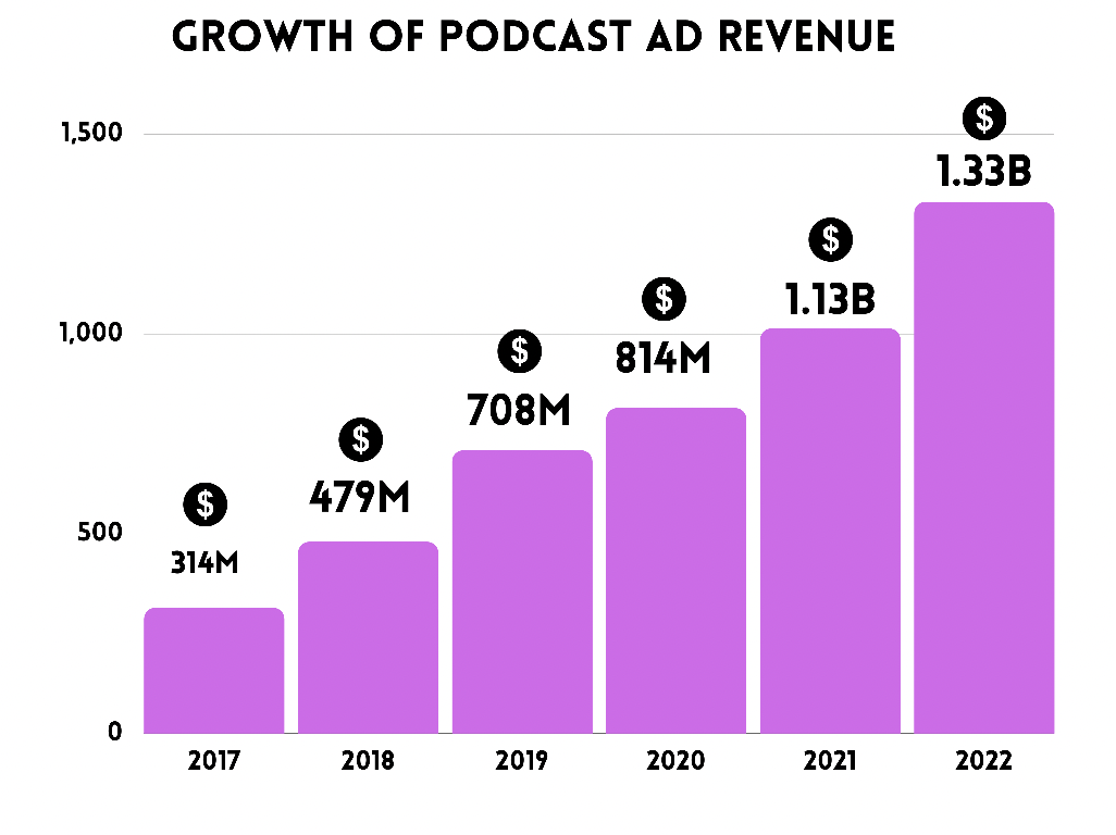 publish a podcast growth