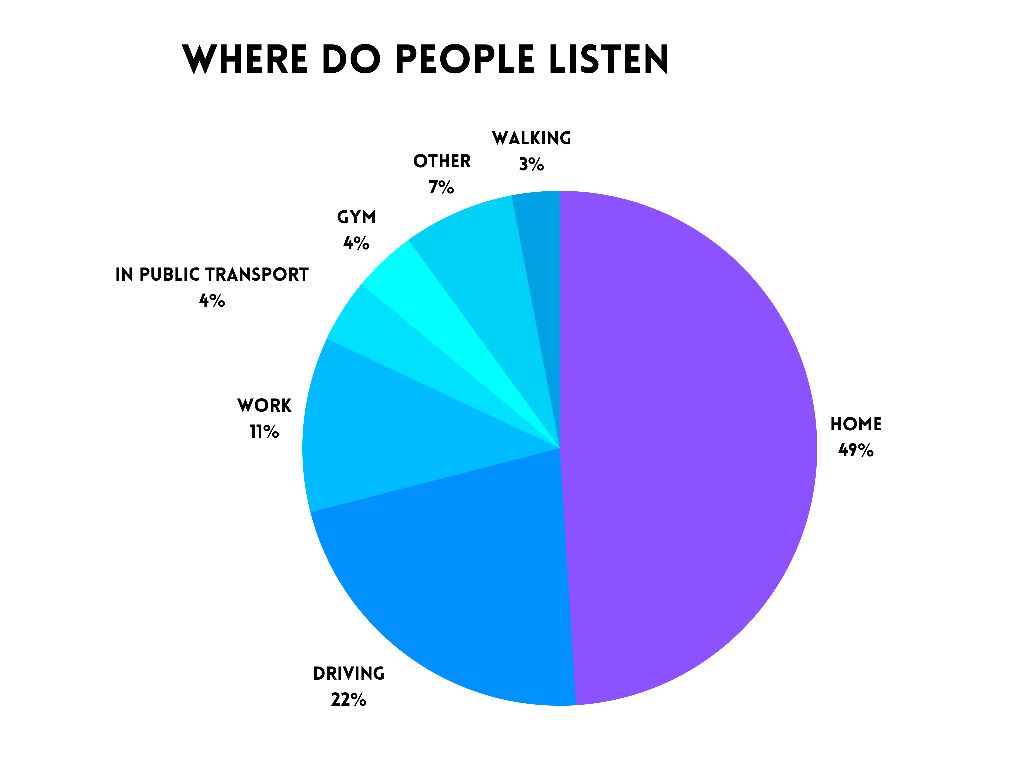 where do people listen podcasts