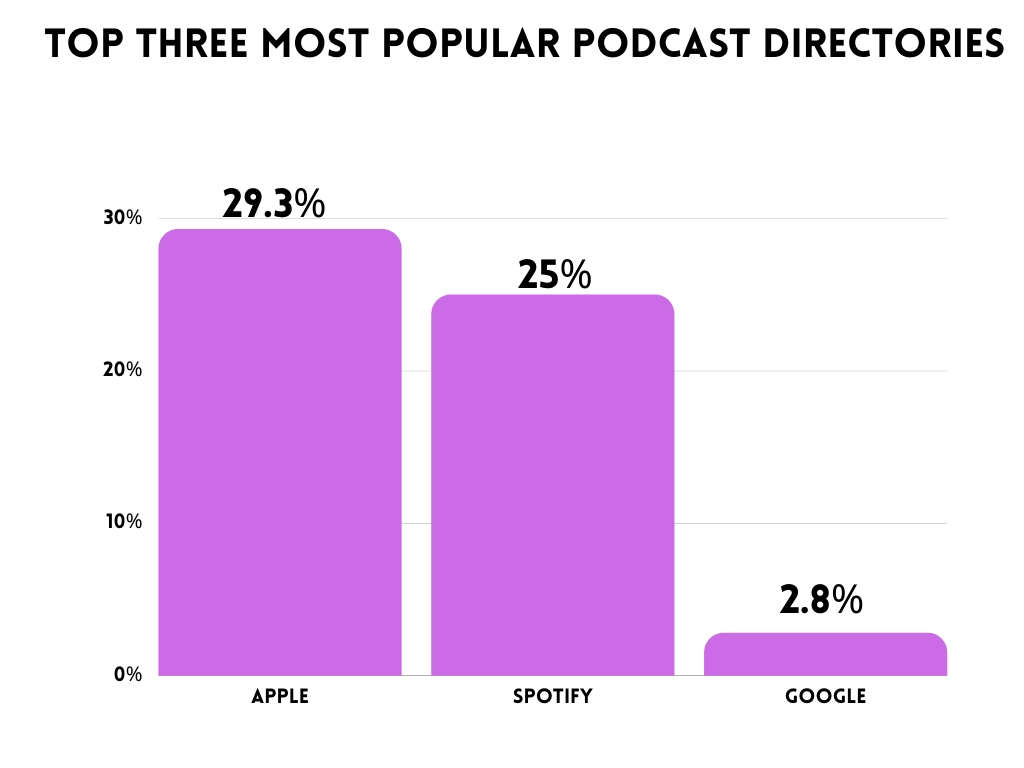 where to publish a podcast